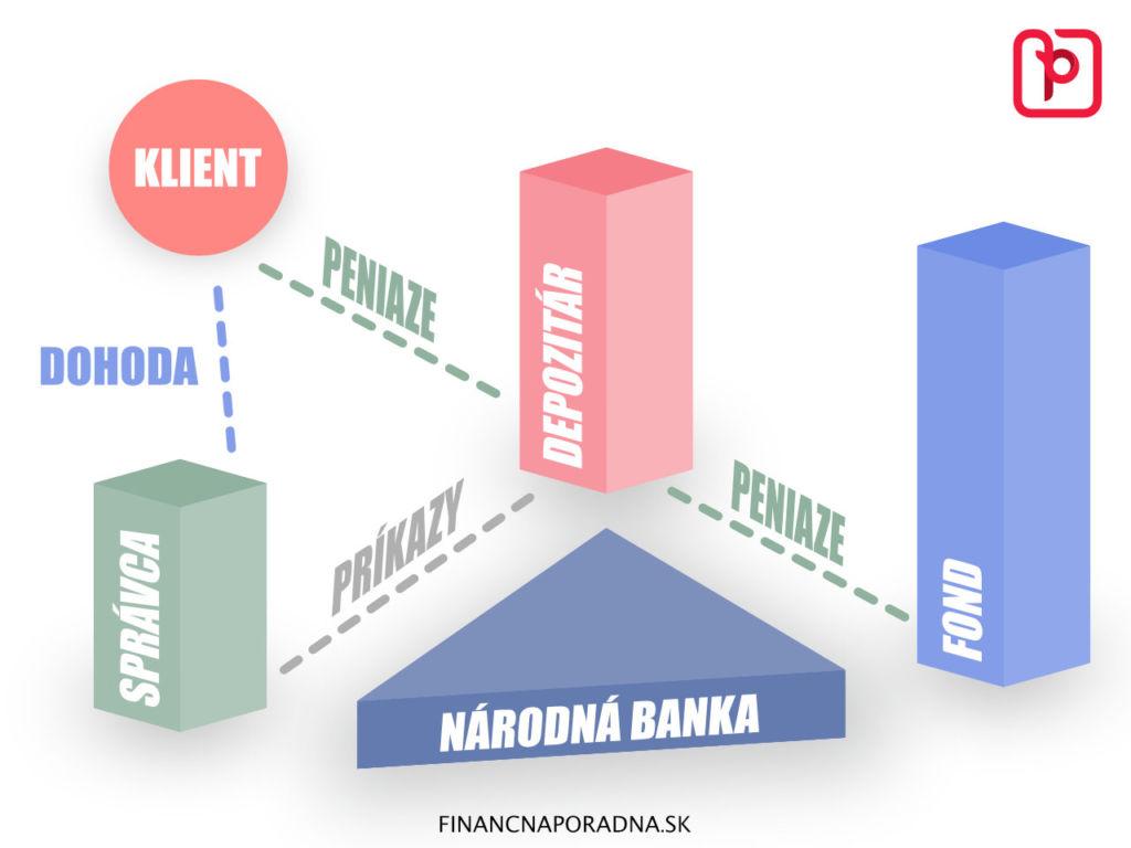 Finančná Poradňa - schéma investovania do podielových fondov